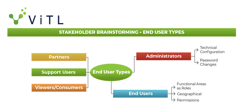 Stakeholder mind map for end user types. This graphic is provided to help you identify project stakeholders.