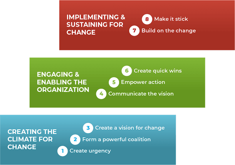 A graphic showing John Kotter's approach to organizational change management.