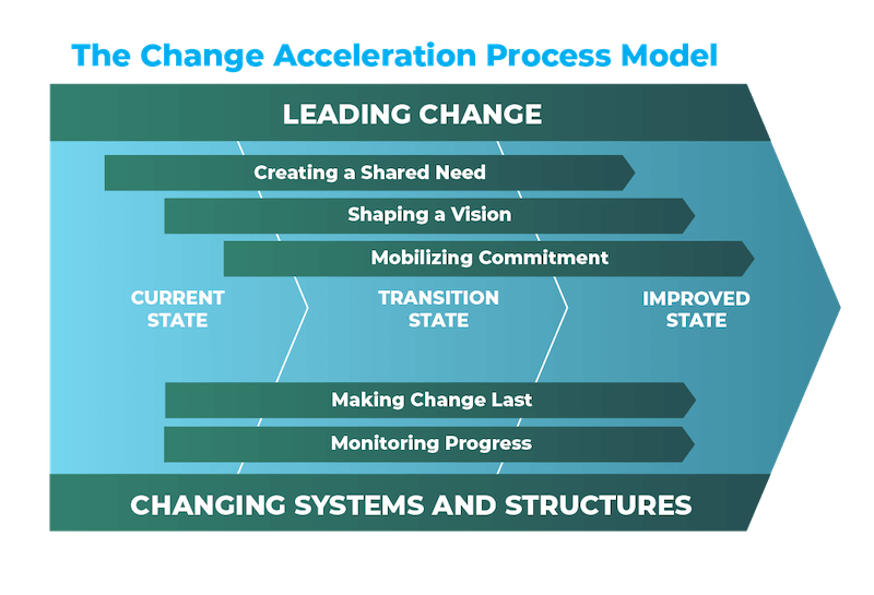 A graphic showing GE's acceleration process for organizational change management.