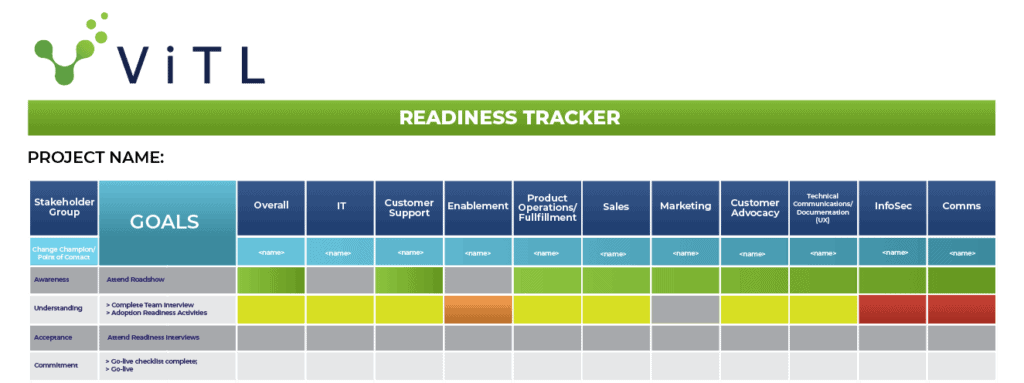 A table showing ViTL's readiness tracker that outlines the user's journey through organizational change management.