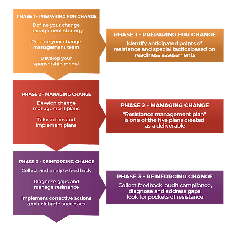 A graphic showing Prosci's approach to organizational change management.
